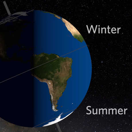 Diagram of Earth showing winter in Northern Hemisphere and Summer in Southern Hemisphere