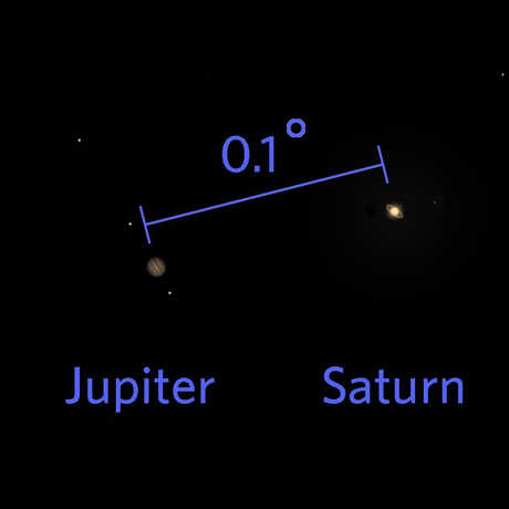 Diagram of the degree of separation between Jupiter and Saturn