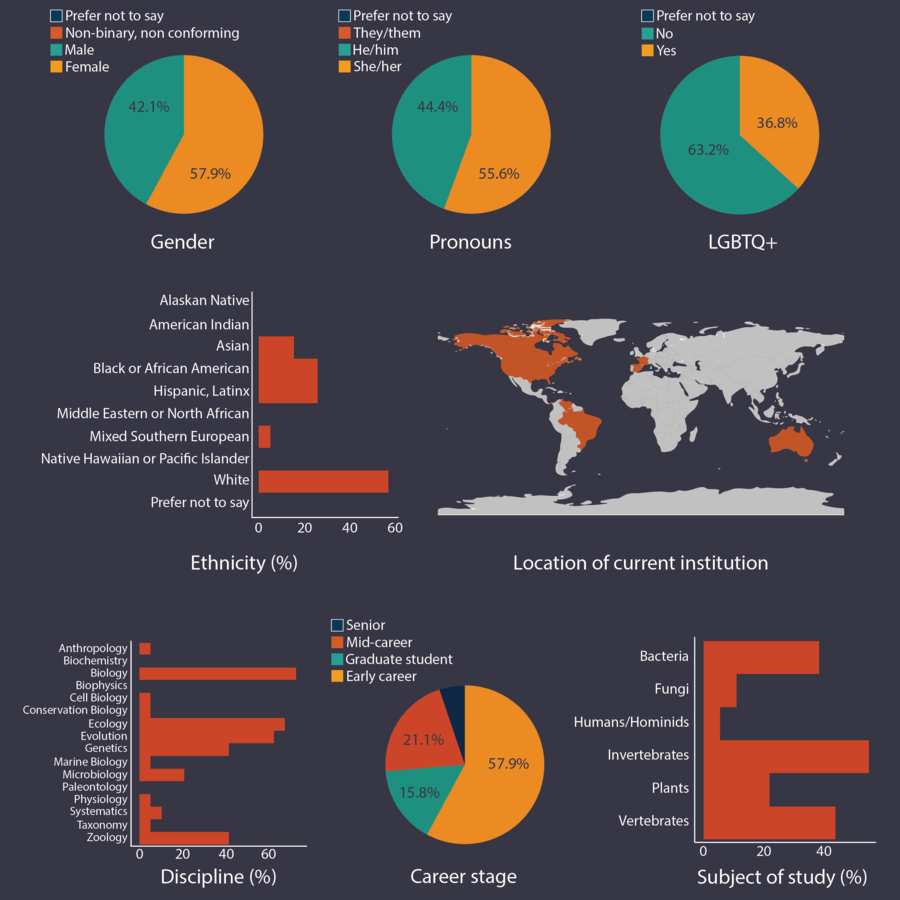 Chart of demographic data of IBSS Seminar speakers